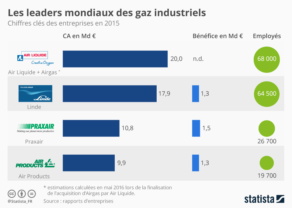 Infographie: Les leaders mondiaux des gaz industriels | Statista