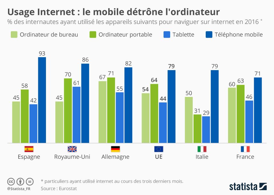 Graphique: Usage internet : le mobile détrône l'ordinateur | Statista