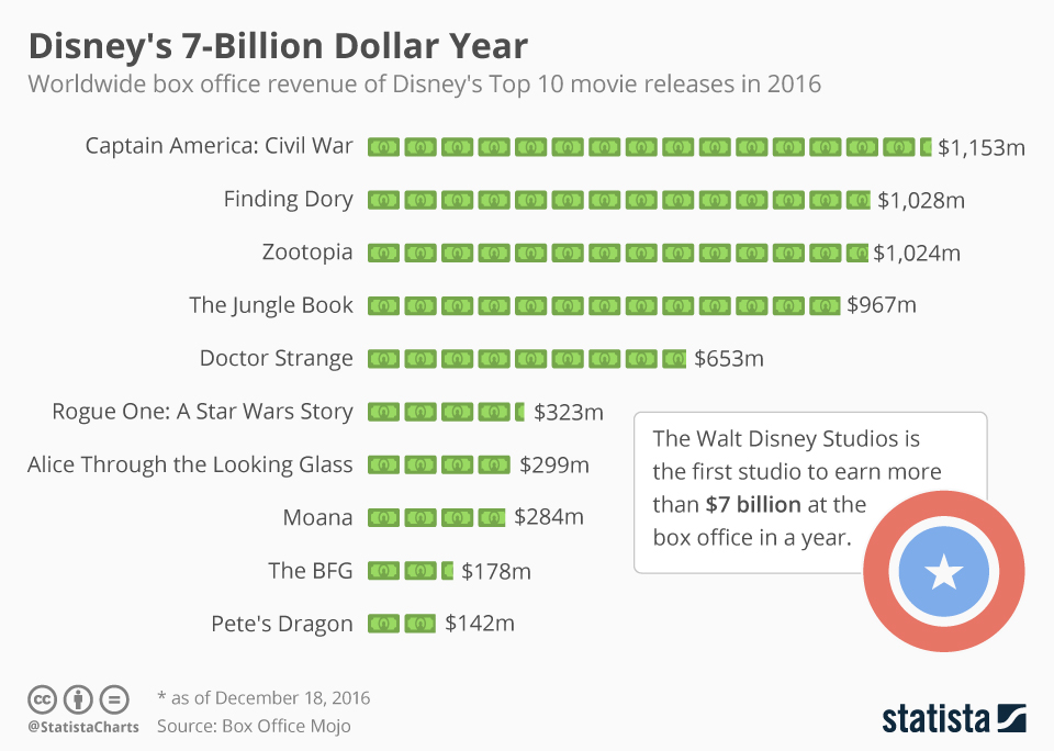 Infographic: Disney's 7-Billion Dollar Year | Statista