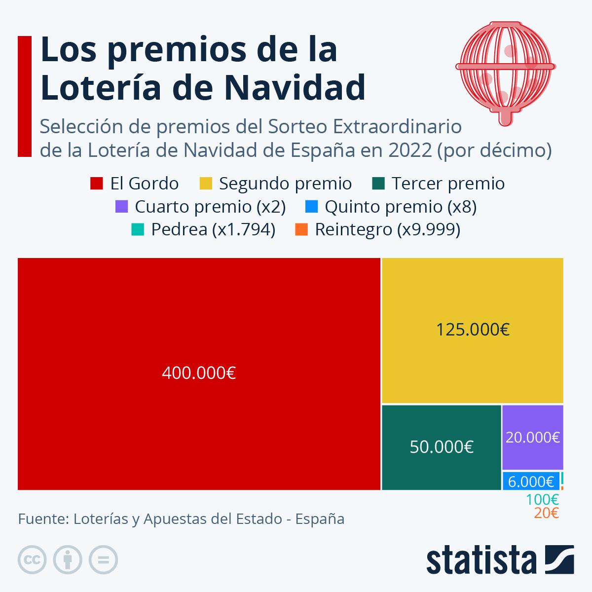 Infografía: ¿Cuánto dinero se reparte en 'El Gordo' de Navidad? | Statista