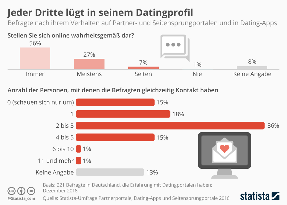 Infografik: Jeder Dritte lügt in seinem Datingprofil | Statista