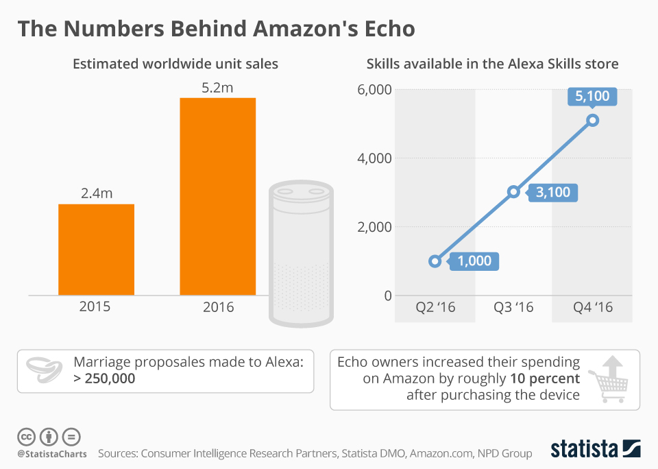 Infographic: The Numbers Behind Amazon's Echo  | Statista