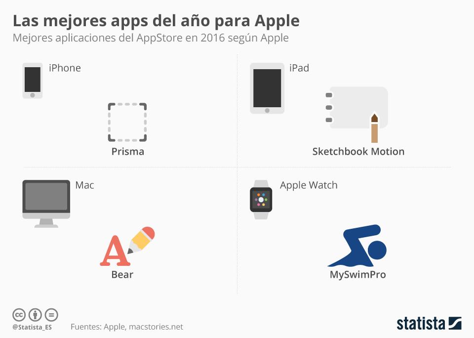 Infografía: Las aplicaciones preferidas por Apple | Statista