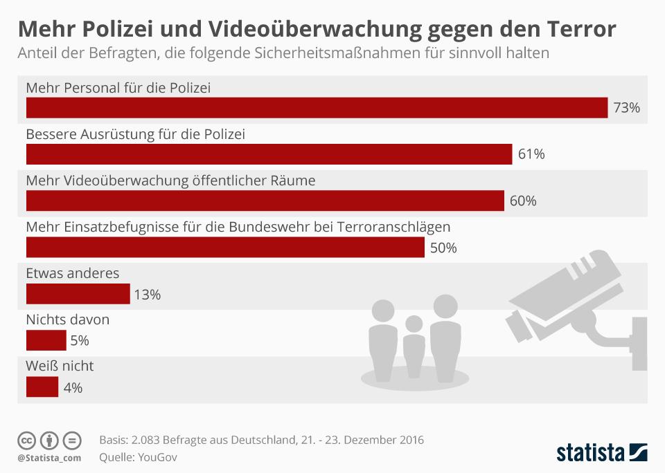 Infografik: Mehr Polizei und Videoüberwachung gegen den Terror | Statista