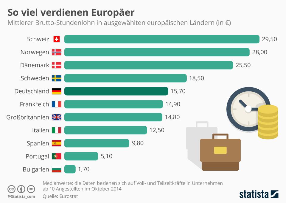 Infografik: So viel verdienen Europäer | Statista