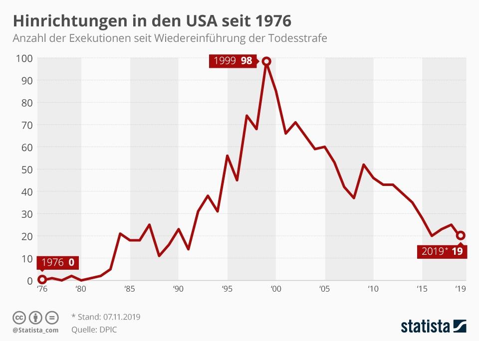 Infografik: Hinrichtungen in den USA seit 1976 | Statista