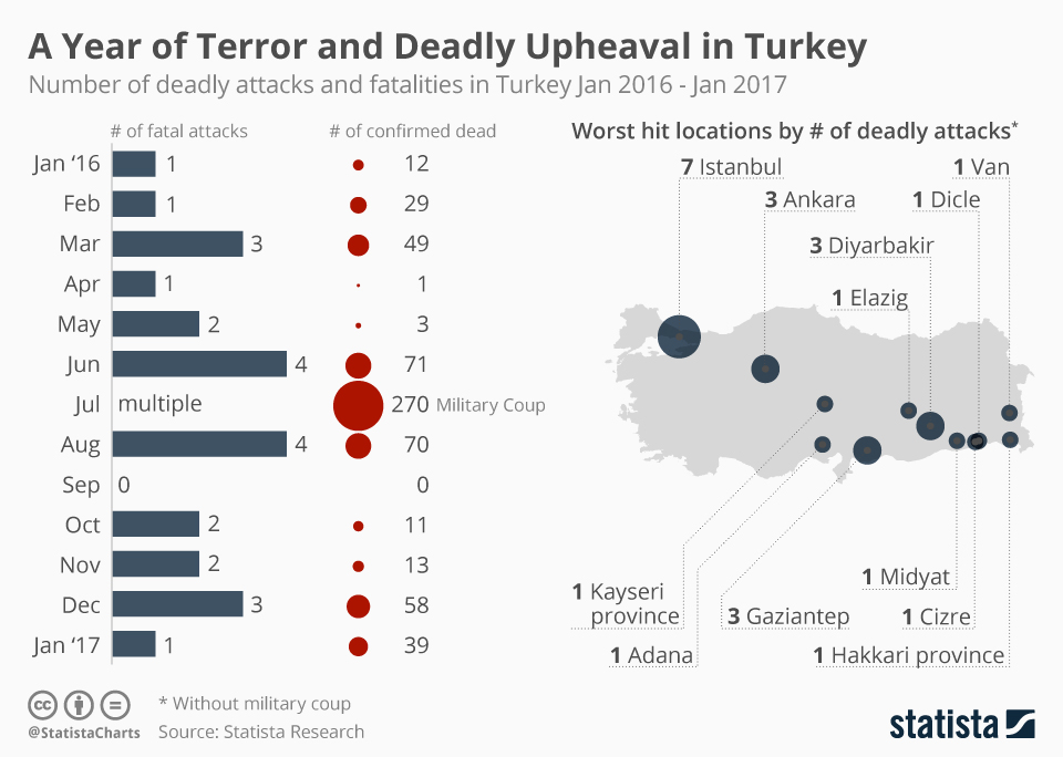Infographic: One Year of Deadly Terror in Turkey   Statista