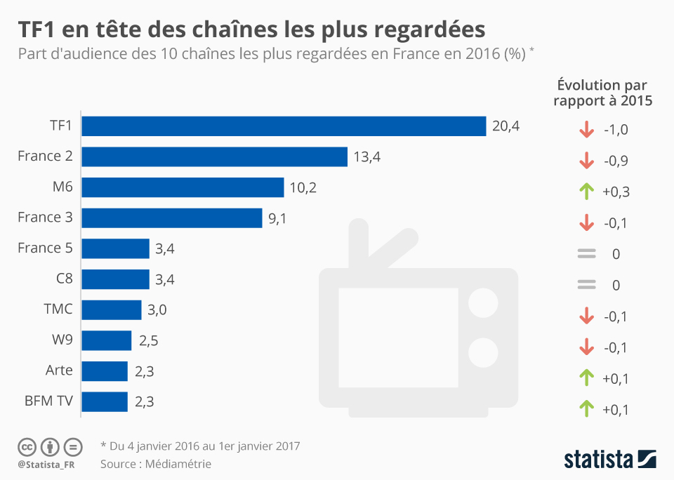 Infographie: TF1 en tête des chaînes les plus regardées | Statista