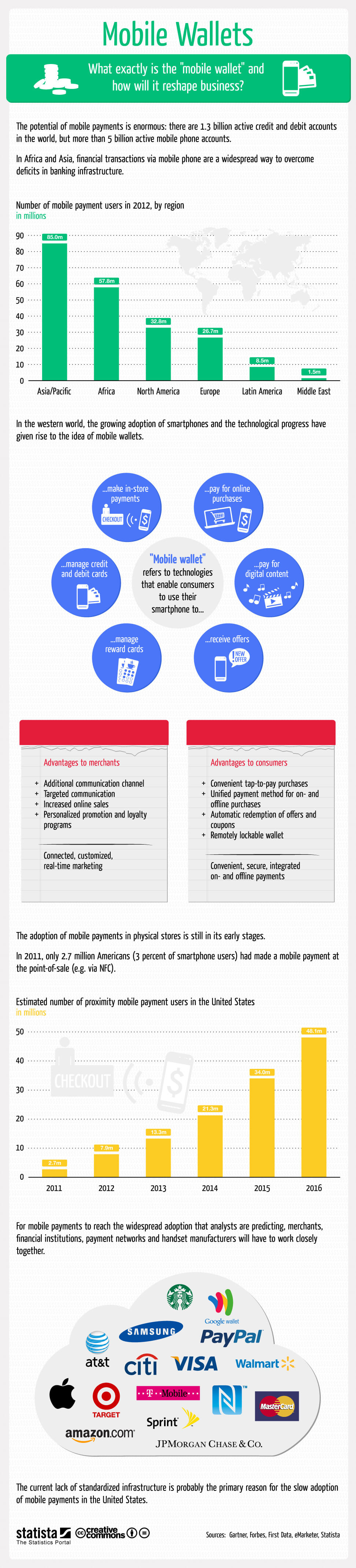 Infographic: Mobile Wallets | Statista
