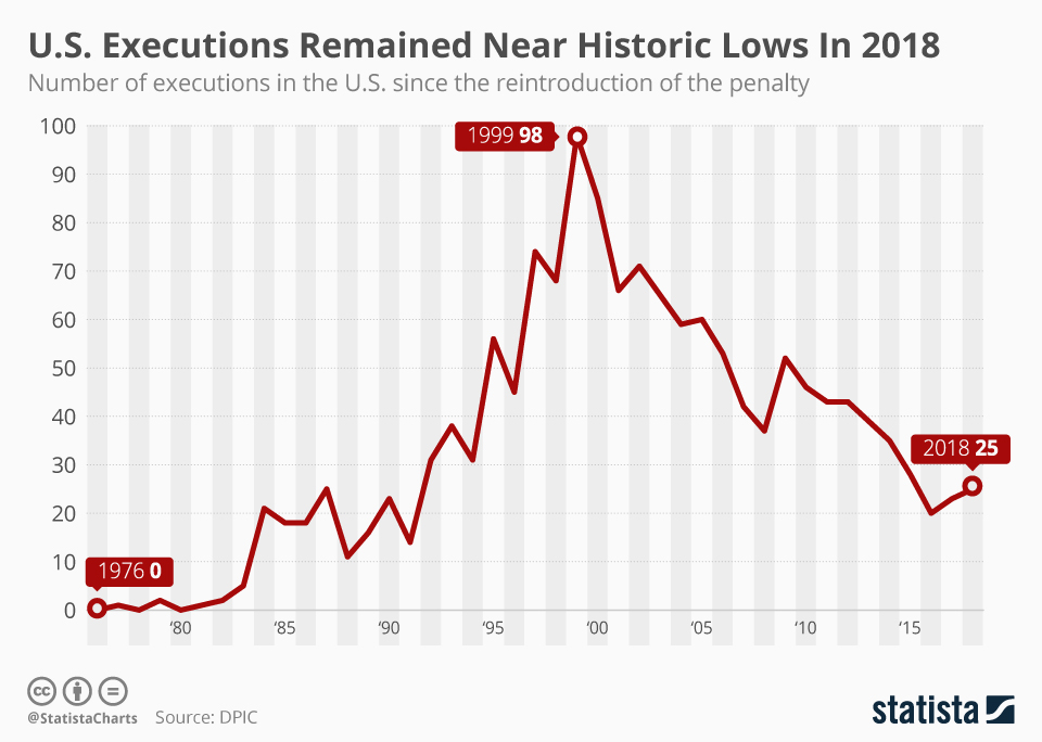 Infographic: U.S. Executions Remained Near Historic Lows In 2018  | Statista