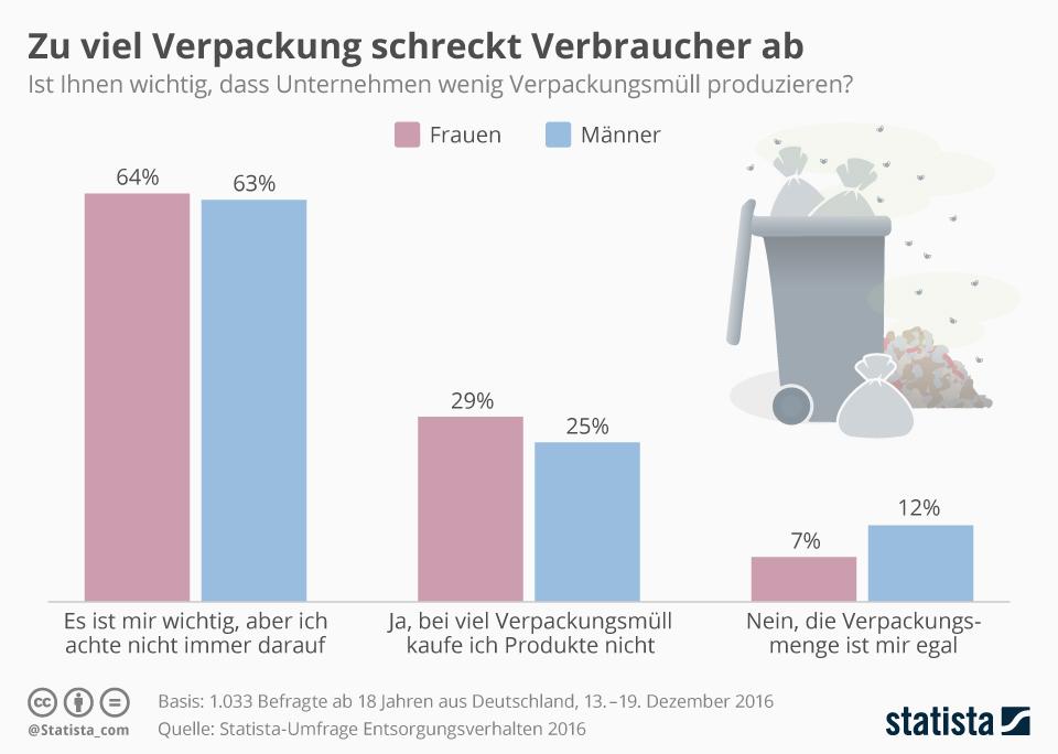 Infografik: Zu viel Verpackung schreckt Verbraucher ab   Statista