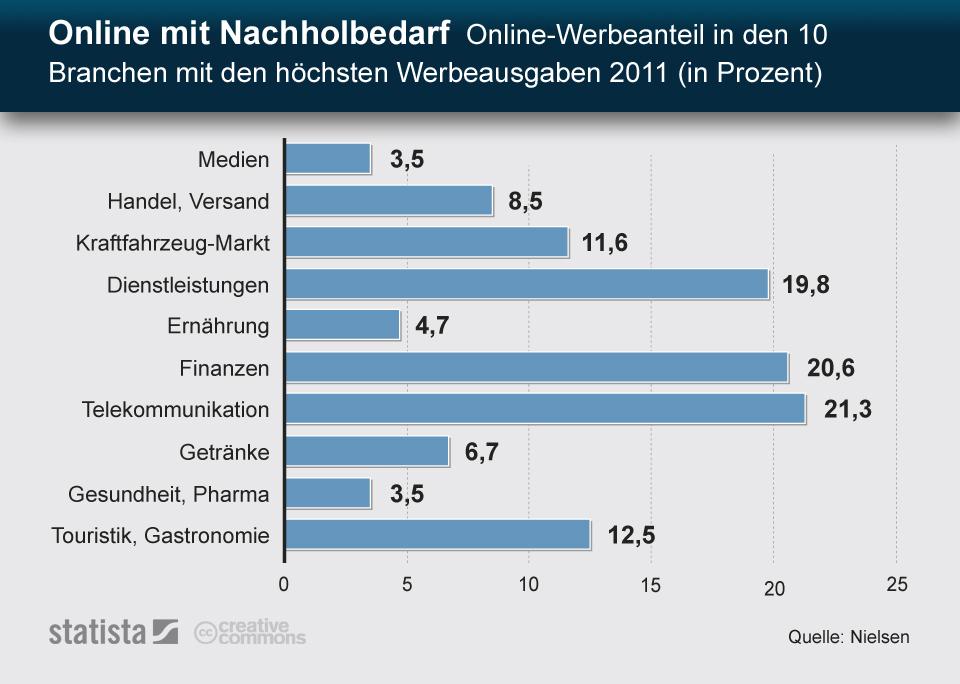 Infografik: Online mit Nachholbedarf - Online Werbeanteil in den Top 10 Branchen nach Werbeausgaben   Statista