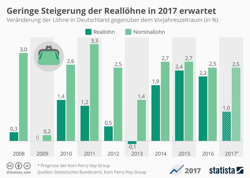 Infografik: Geringe Steigerung der Reallöhne erwartet   Statista