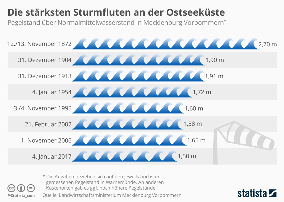 Infografik: Die stärksten Sturmfluten an der Ostseeküste | Statista