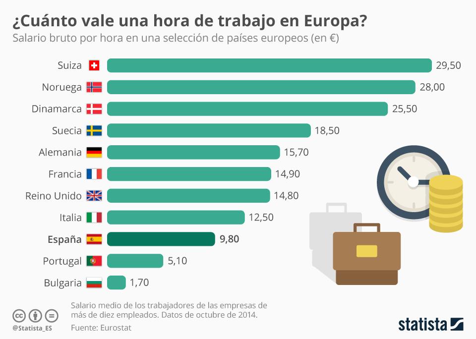 Infografía: Lo que se cobra en España por hora de trabajo | Statista