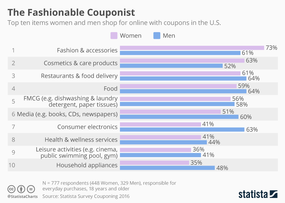 Infographic: What Americans Shop For With Coupons Online | Statista