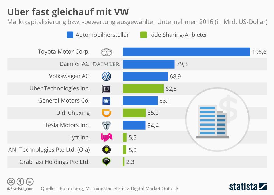 Infografik: Uber fast gleichauf mit VW | Statista