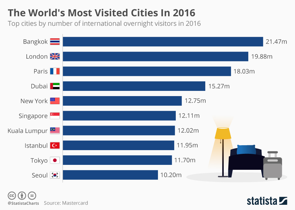 Infographic: The World's Most Visited Cities In 2016  | Statista