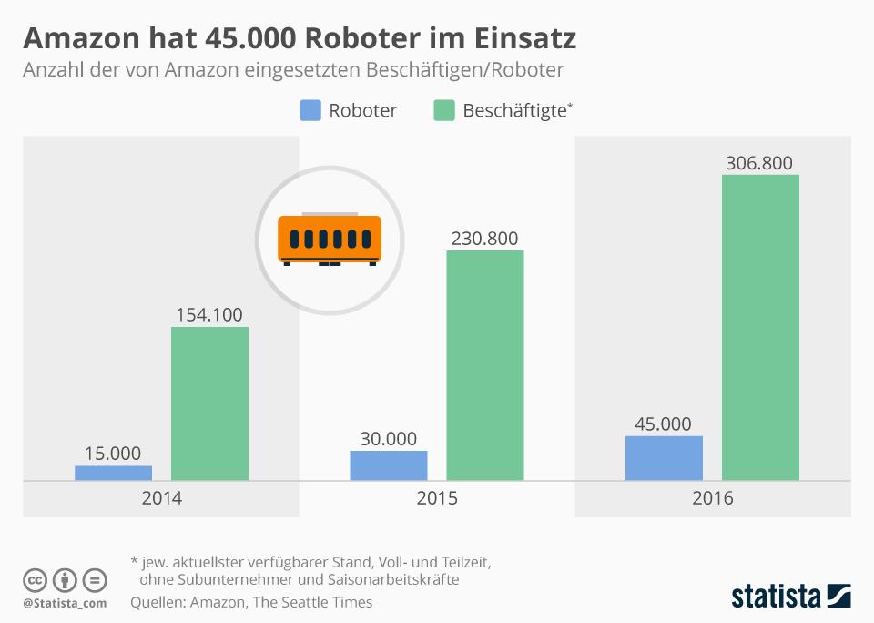 Infografik: Amazon hat 45.000 Roboter im Einsatz | Statista