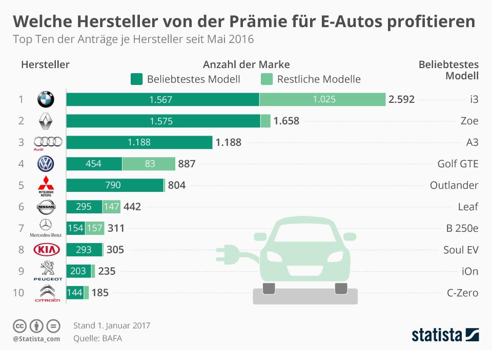 Infografik: Welche Hersteller von der Prämie für E-Autos profitieren   Statista