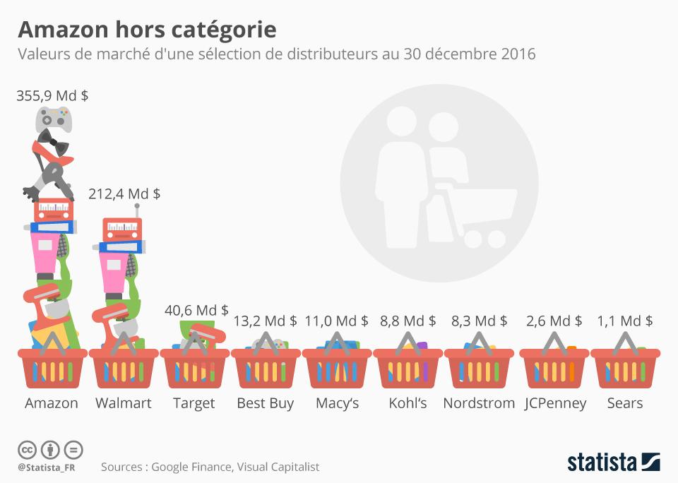 Infographie: Amazon hors catégorie  | Statista