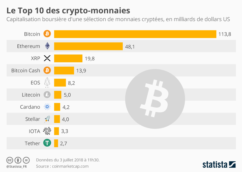 top cryptocurrency blockchain