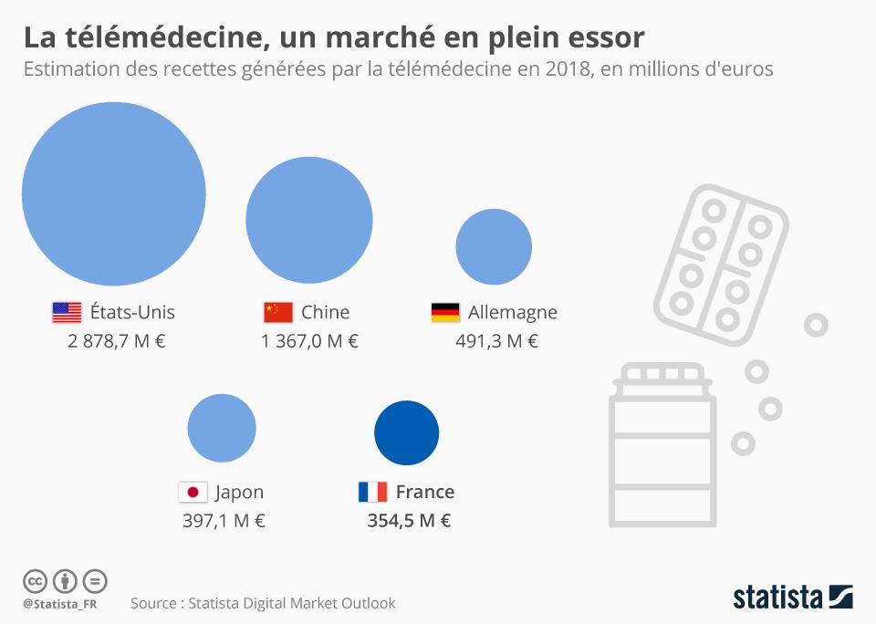 Infographie: La télémédecine, un marché en plein essor | Statista