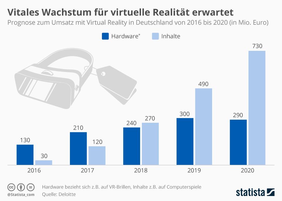 Infografik: Prognostizierter Umsatzanstieg mit Virtual-Reality-Produkten bis 2020 | Statista