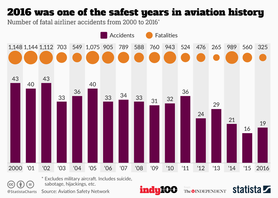 Infographic: 2016 was one of the safest years in aviation history  | Statista