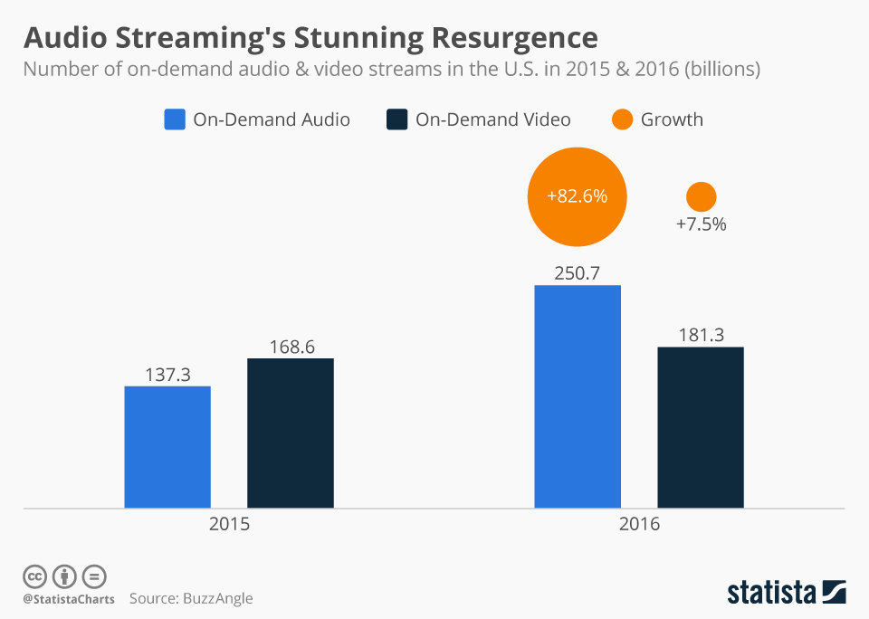 Infographic: Audio Streaming's Stunning Resurgence | Statista