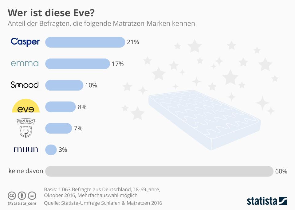Infografik: Wer ist diese Eve? | Statista