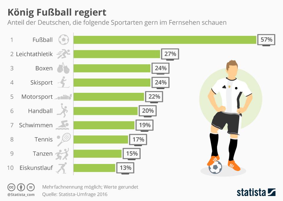 Infografik: König Fußball regiert | Statista