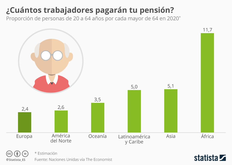 Infografía: ¿Quién mantendrá a los pensionistas de mañana? | Statista