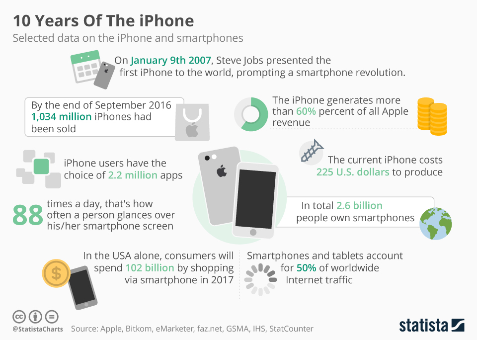 Infographic: 10 Years Of The iPhone | Statista