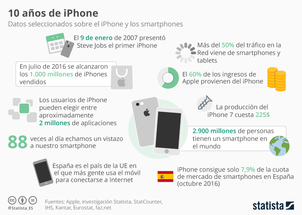 Infografía: ¡Feliz cumpleaños, iPhone! | Statista