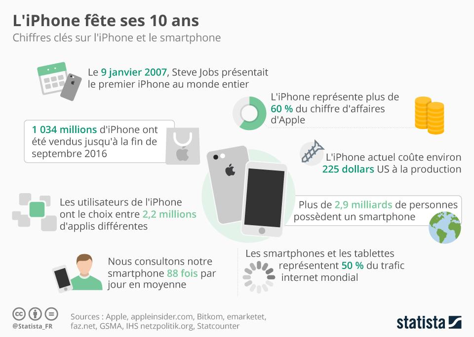 Infographie: L'iPhone fête ses 10 ans   Statista