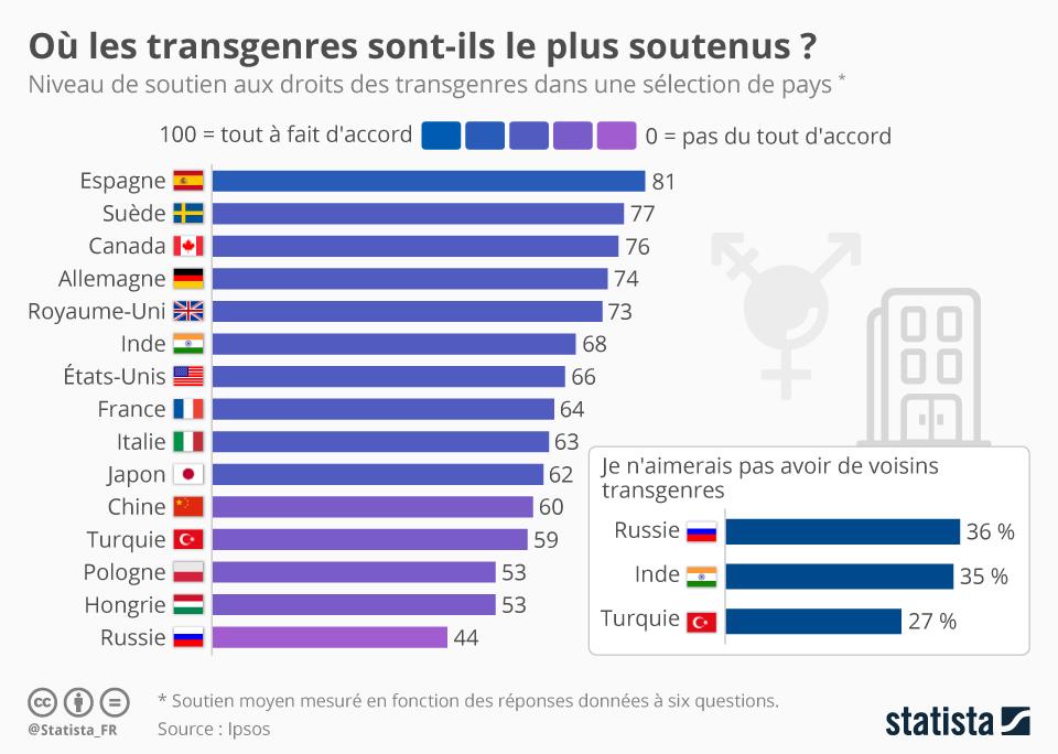 Infographie: Où les transgenres sont-ils le plus soutenus ? | Statista