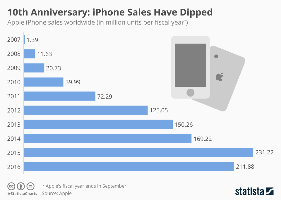 Infographic: The iPhone Still is Apple's Cash Cow Despite Declining Sales | Statista