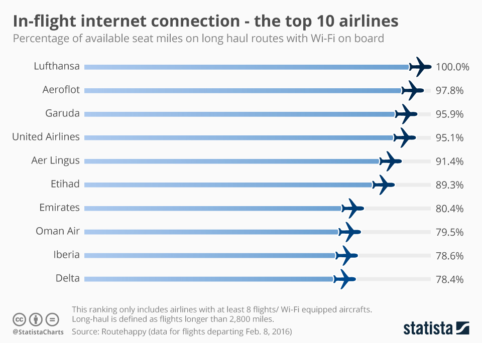 Infographic: In-flight internet connection – the top 10 airlines | Statista