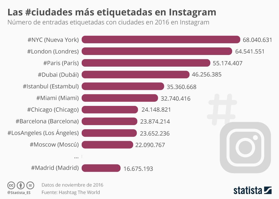 Infografía: Barcelona, unas de las ciudadades más etiquetadas en Instagram | Statista