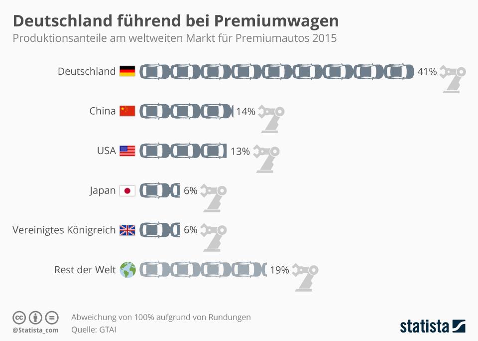 Infografik: Deutschland führend bei Premiumwagen | Statista