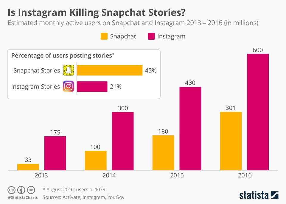 Infographic: Is Instagram Killing Snapchat Stories?   Statista