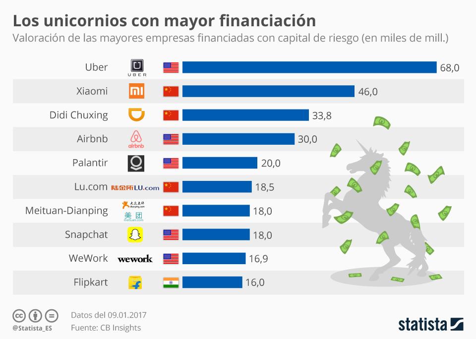 Infografía: Las start-ups con mayor financiación | Statista