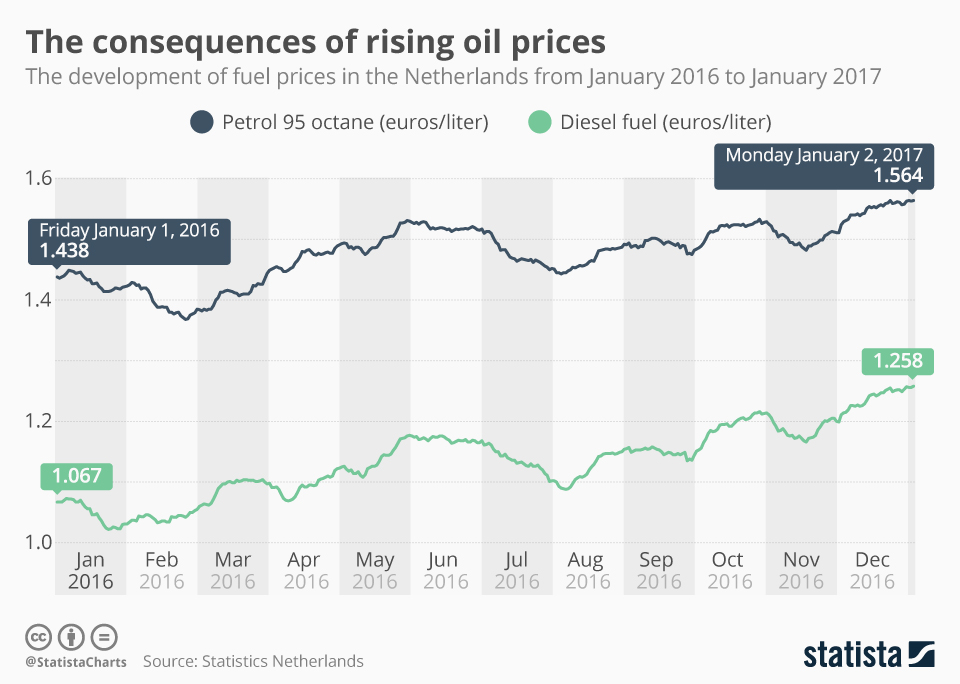 Infographic: The Consequences of Rising Oil Prices | Statista