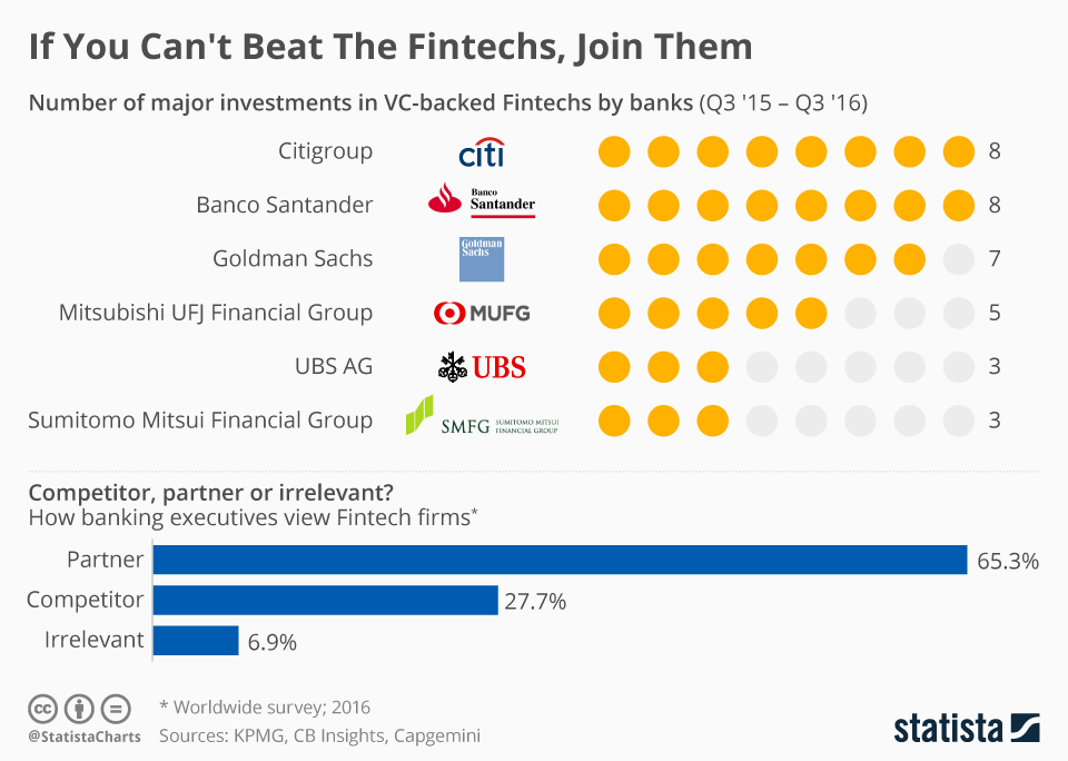 Infographic: If You Can't Beat The Fintechs, Join Them | Statista