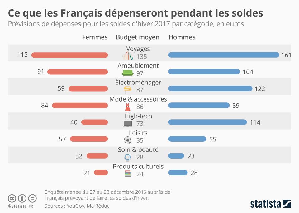 Infographie: Ce que les Français dépenseront pendant les soldes | Statista