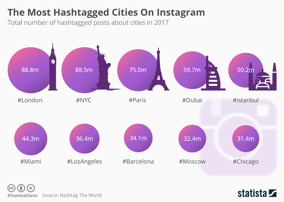 Infographic: The Most Hashtagged Cities On Instagram | Statista