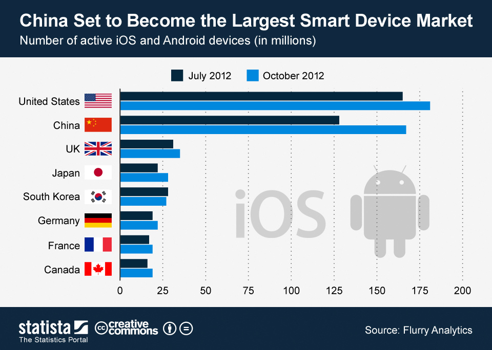 Infographic: China Set to Become the Largest Smart Device Market   Statista