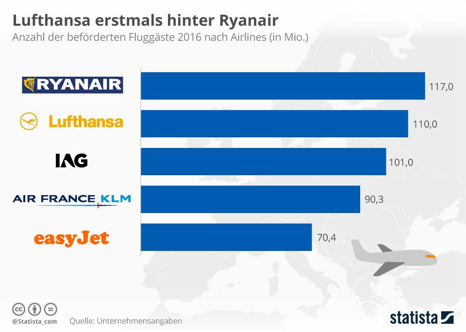 Infografik: Lufthansa erstmals hinter Ryanair | Statista