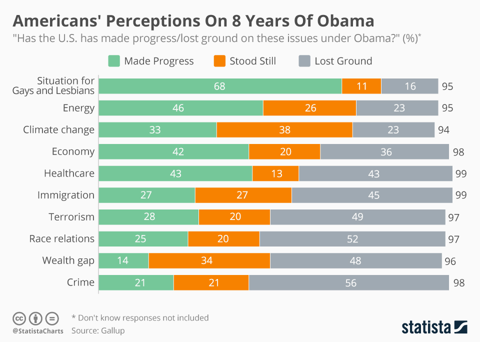 Infographic: Americans' Perceptions On 8 Years Of Obama | Statista